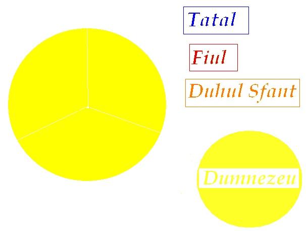 cercul Trinitatii