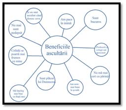 Beneficiile ascultarii- brainstorming